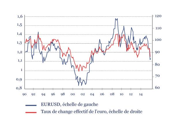 graphique_fevrier2015
