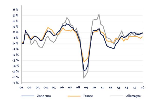 croissance-trimestrielle-annualisee-du-pib